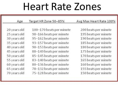 heart rate chart resting: Target heart rate