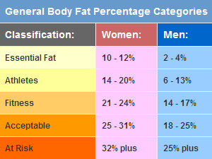 What Is Essential Body Fat 52