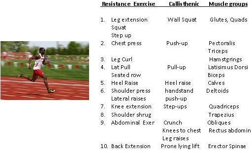 Resistance Training For Endurance Athletes